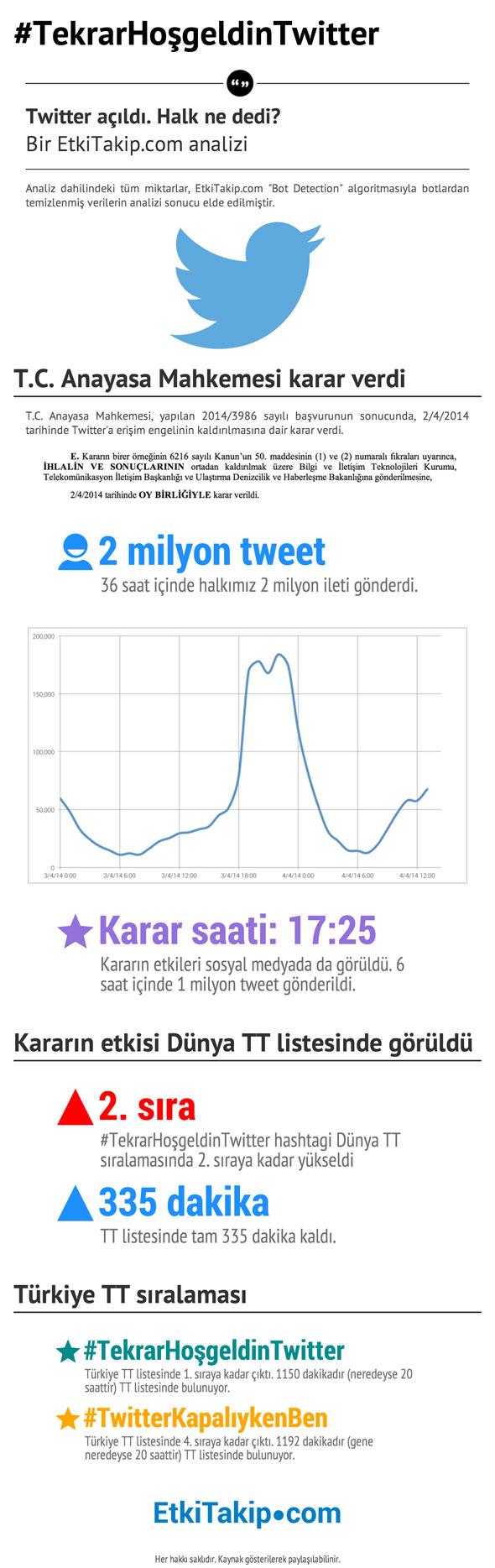 etkitakip-infografik