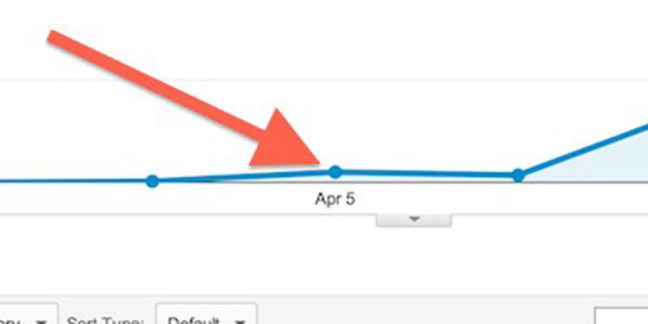 Google Analytics'te Görüntülenen Facebook'un Yeni Trafik Kaynakları Ne Anlama Geliyor?