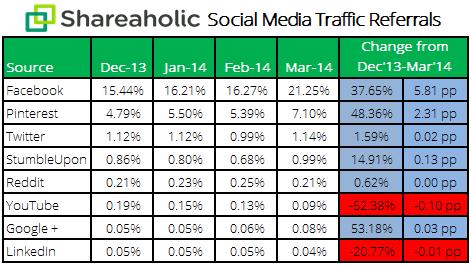 social-media-report-shareaholic
