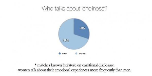 Twitter'da Yalnızlık