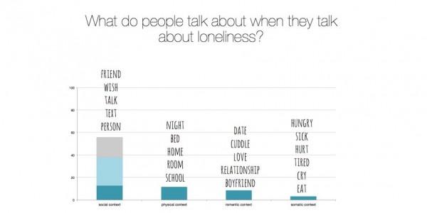 Twitter Yalnızlık Kategorileri