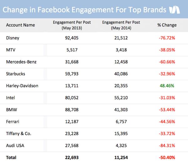 Facebook paylaşım başına etkileşim