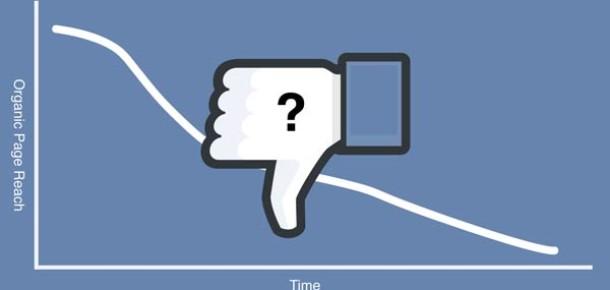 Facebook, sayfaların organik erişiminin neden düştüğünü açıkladı