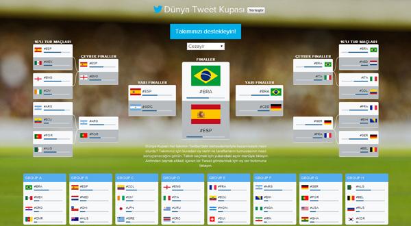 Dünya Tweet Kupası