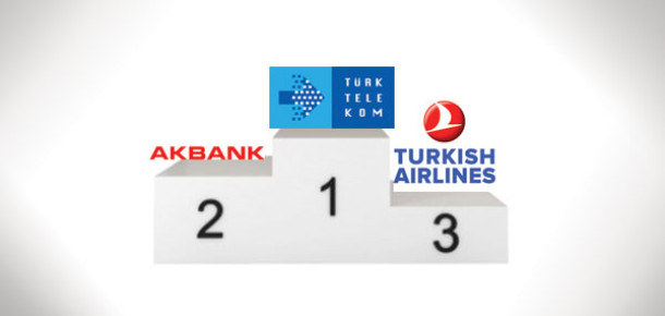 Brand Finance, Türkiye'nin en değerli 100 markasını açıkladı