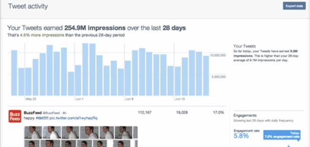 Twitter organik tweet analizlerini tüm kullanıcılara sundu
