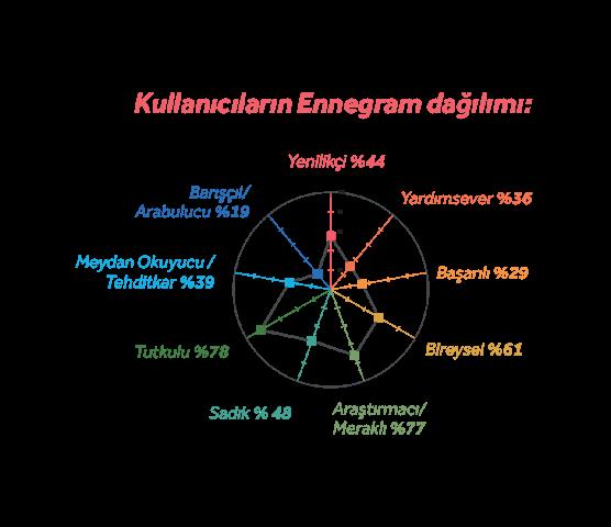 ennegram