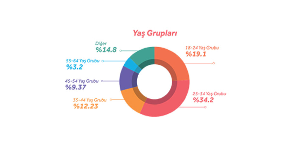 YNKLabs sosyal paylaşımlardan derinlemesine analizler sunuyor