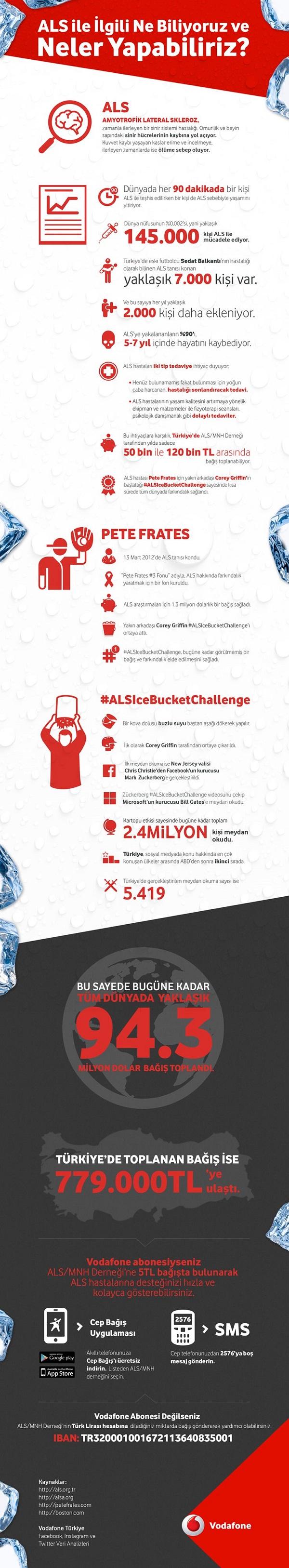 Vodafone - ALS ile ilgili ne yapabiliriz - Infografik