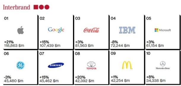 Interbrand 2014'ün en iyi 100 markasını açıkladı