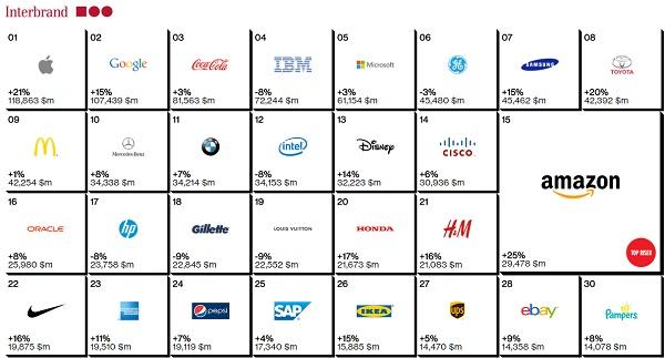 En, popüler 10 Kozmetik, markas Dünyann, en, pahal 10 Kozmetik, markas