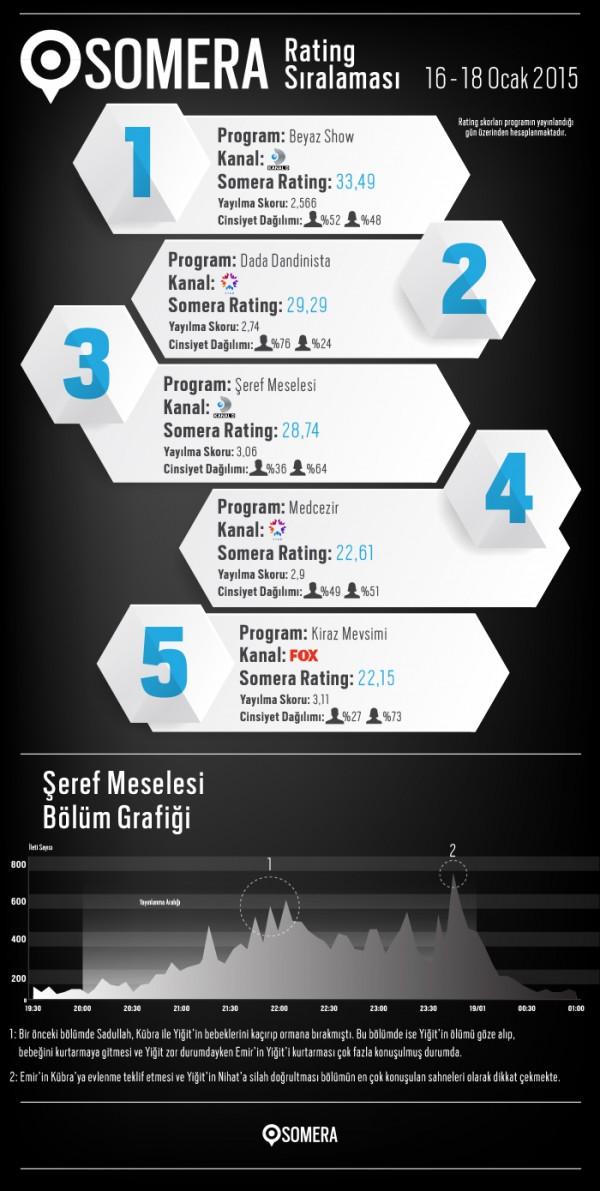 SosyalMedyaCo_Daily_Performances_19_01_15 (1)