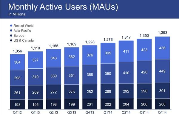 facebook-aylik-aktif-kullanici-sayisi