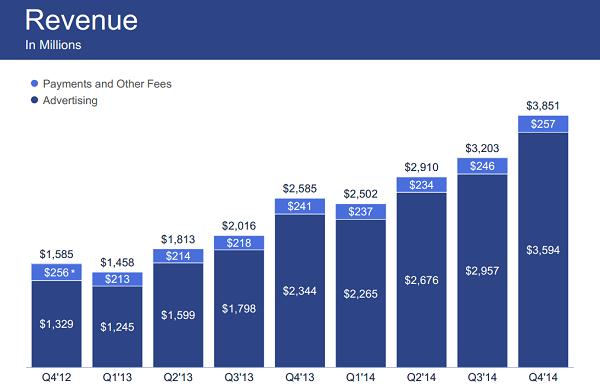 facebook-gelir-2014