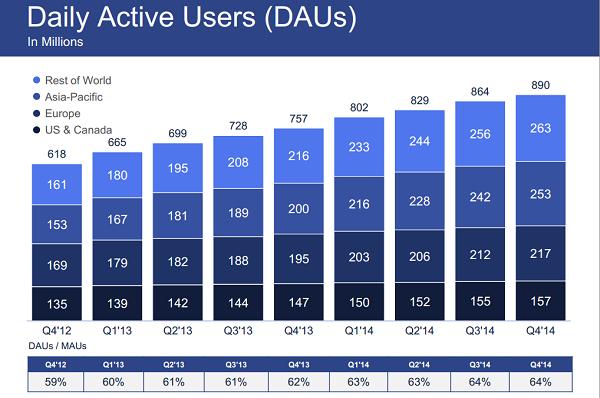 facebook-gunluk-aktif-kullanici-sayisi