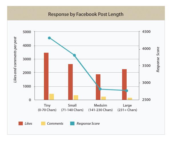 facebook içerik karakter sayısı