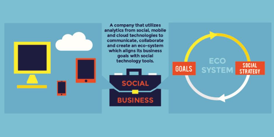 Sosyal şirket olma yolunda ilerlemek [infografik]