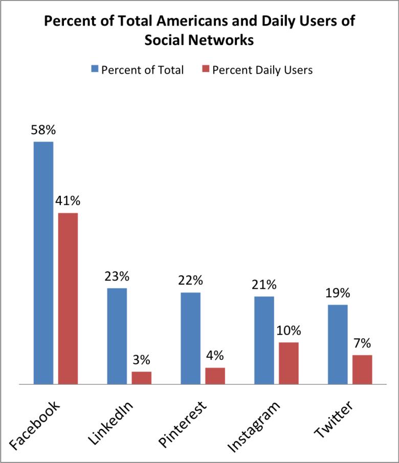 Sosyal ağ kullanıcılarının günlük ziyaret oranları