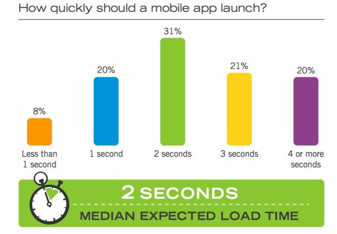 app-load-time