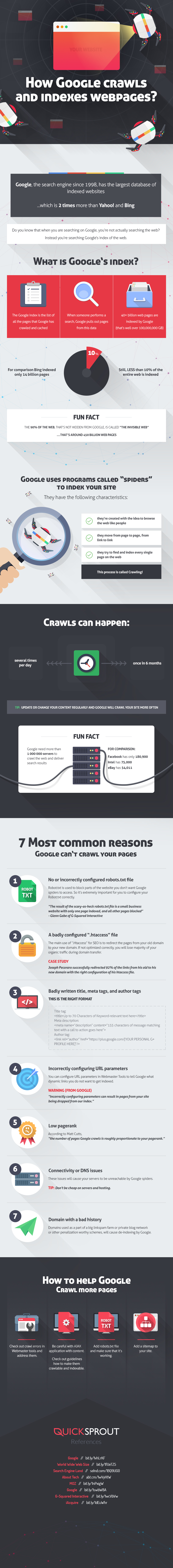 How-Google-crawls-and-indexes-webpages