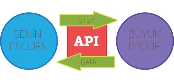 API nedir? Proje ve ürün yöneticileri için neden önemlidir?