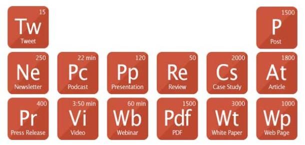 İçerik pazarlaması stratejisinde yol gösterecek 5 grafik