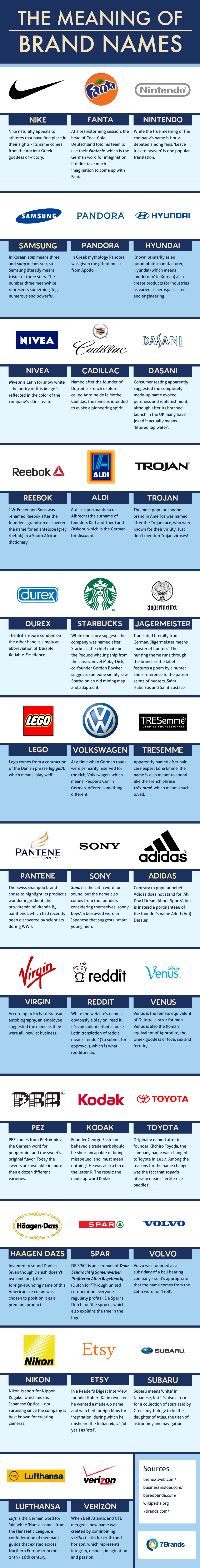 The-Meaning-of-Brand-Names