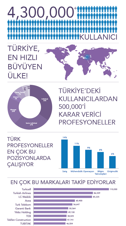 linkedin-infografik5