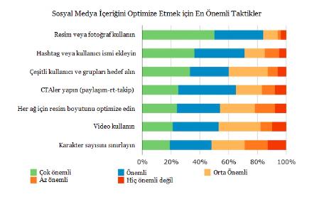sosyal medya grafik
