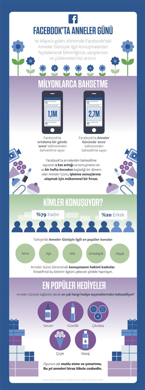 FB_Mothers-Day-Infog_Turkey_PRINT_tr_TR