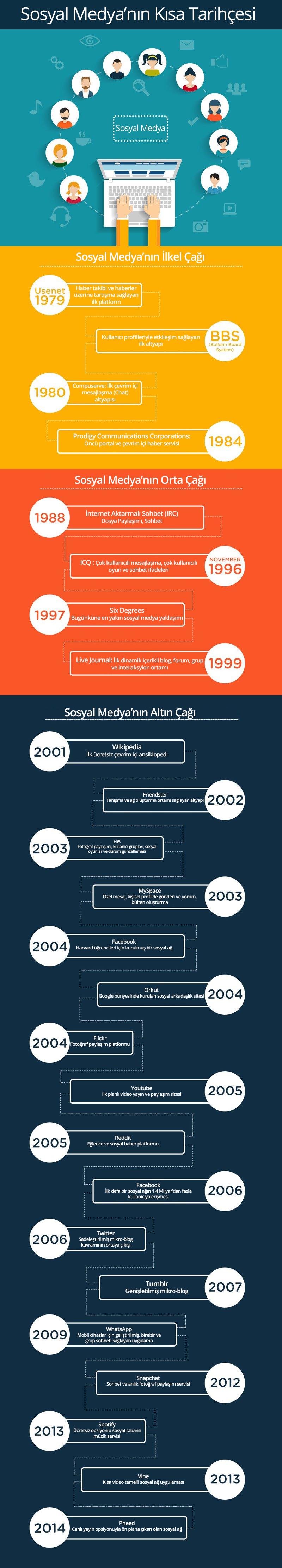 sosyal-medyanin-kisa-tarihi-