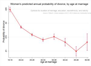 agemar-divorce