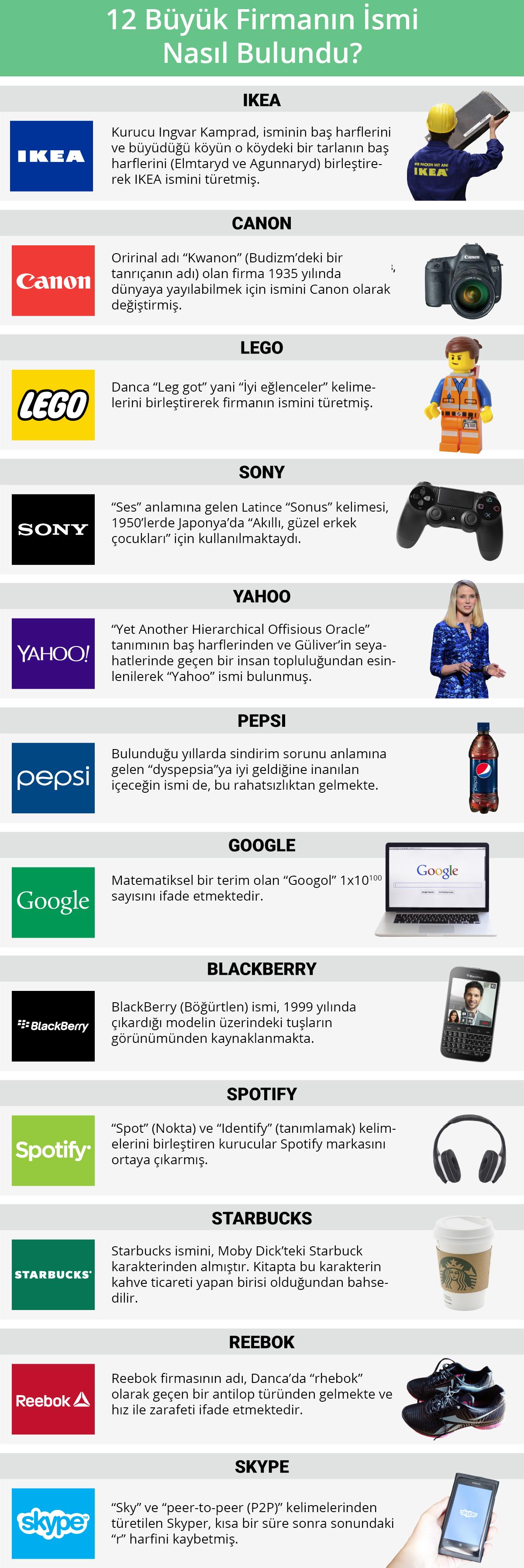 12 büyük firmanın ismi nasıl bulundu