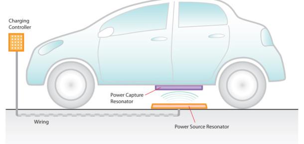 İngiltere elektrikli arabaları kablosuz şarj eden otoyolları test ediyor