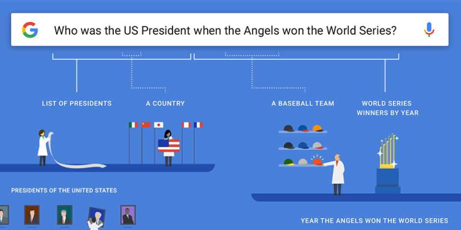 Google, artık arama sorgularınızı bir insan gibi algılayabiliyor