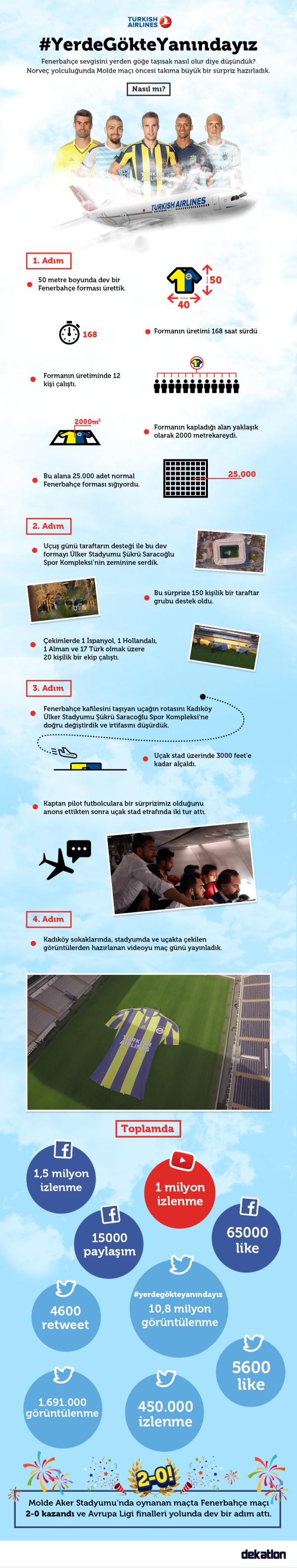 Türk Hava Yolları - Fenerbahçe'ye Sürpriz