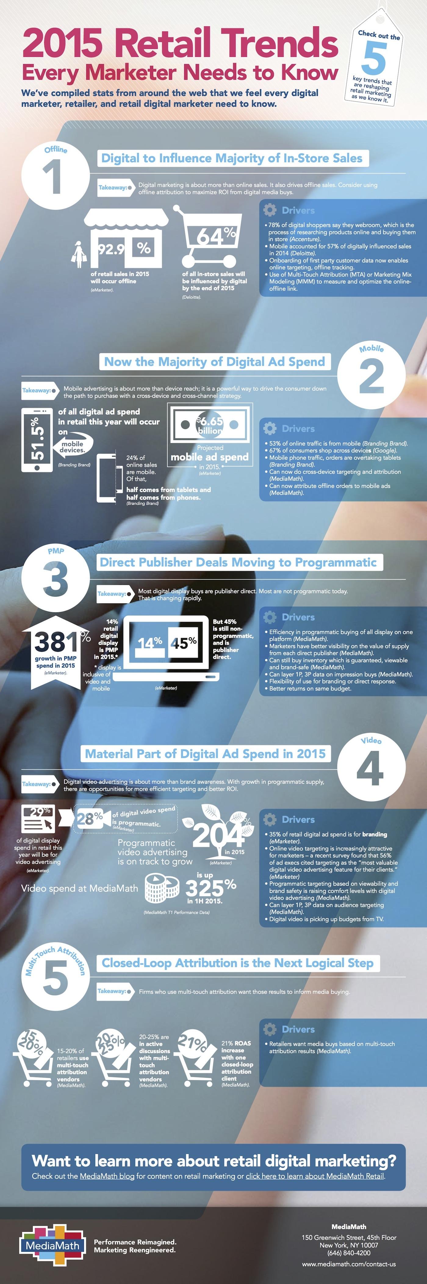 retail-infografik