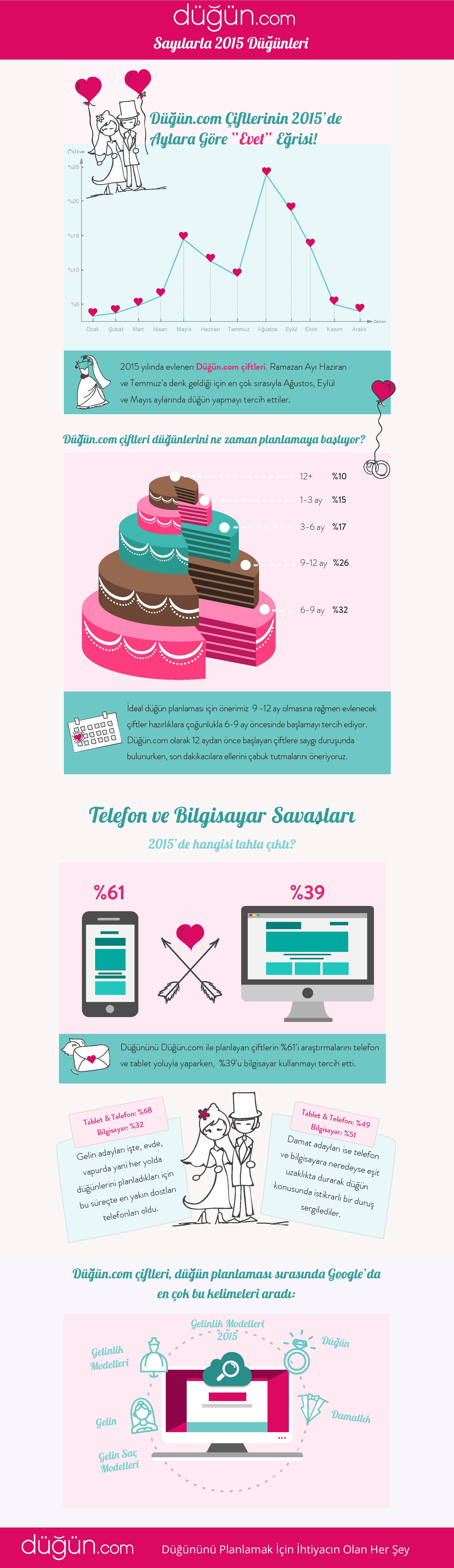 Duguncom_2015_infografik-page-001