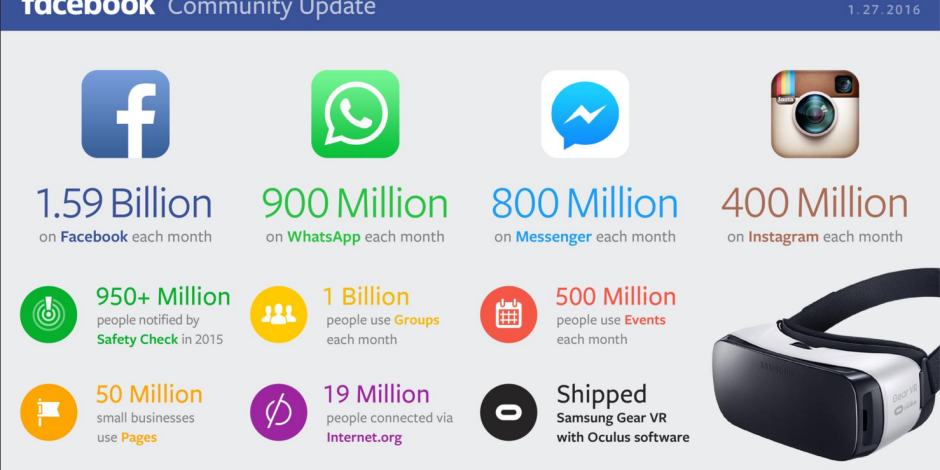 Tek fotoğrafla WhatsApp, Instagram, Facebook ve Messenger'ın güncel kullanıcı sayıları