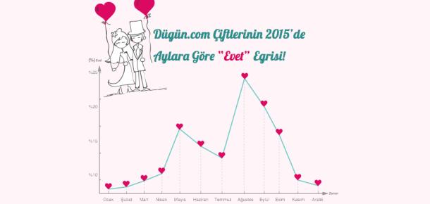 Düğün.com'dan 2015'te düğünlerin dijital verileri (infografik)