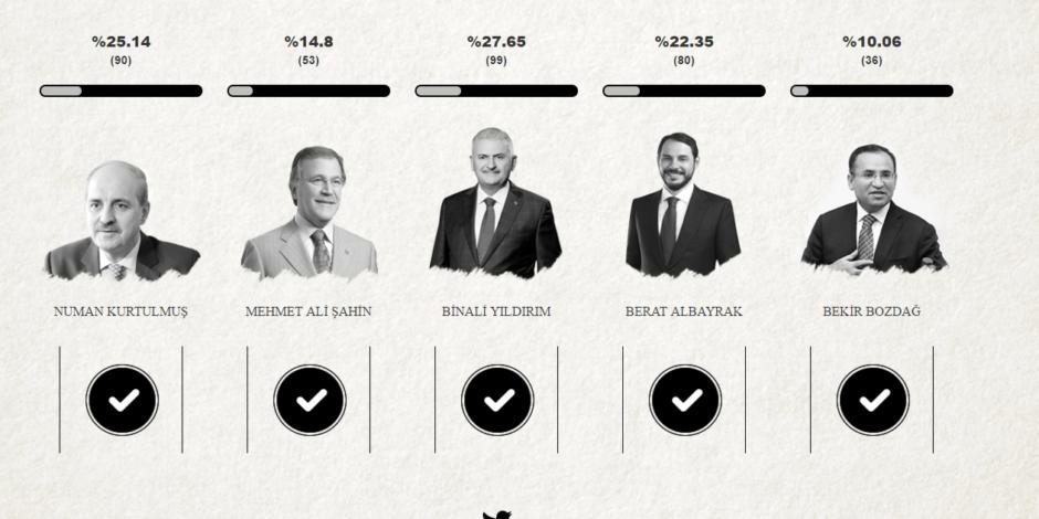 İnternette nabız yoklayan bir web sitesi: #BasbakanKimOlsun