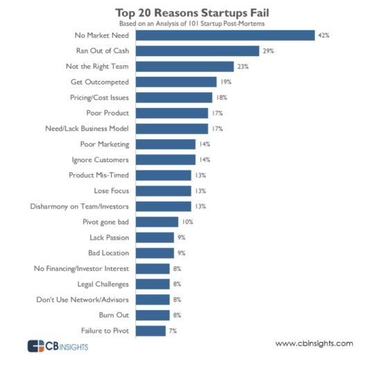 why-do-startups-fail-a-cb-insights-study-points-to-a-lack-of-market-need-running-out-of-cash-and-a-bad-management-team-as-the-main-causes-but-every-story-is-different-