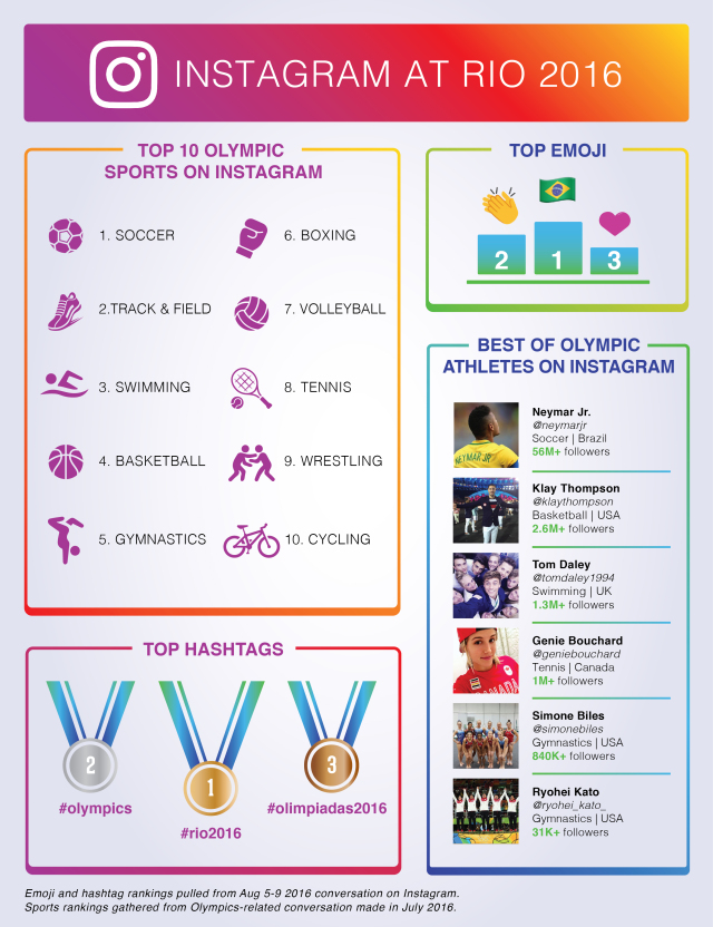 2016olympics_week1_infographic8-01