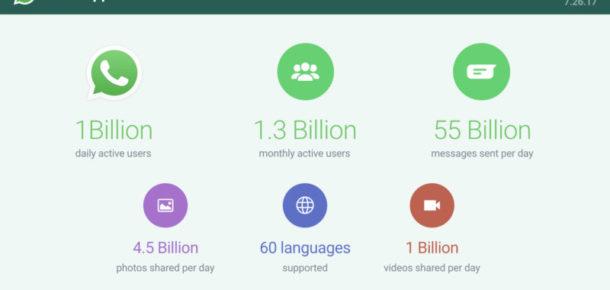 WhatsApp her gün 1 milyar kullanıcıya hizmet sağlıyor