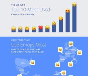 Facebook, en çok kullanılan emojileri açıkladı